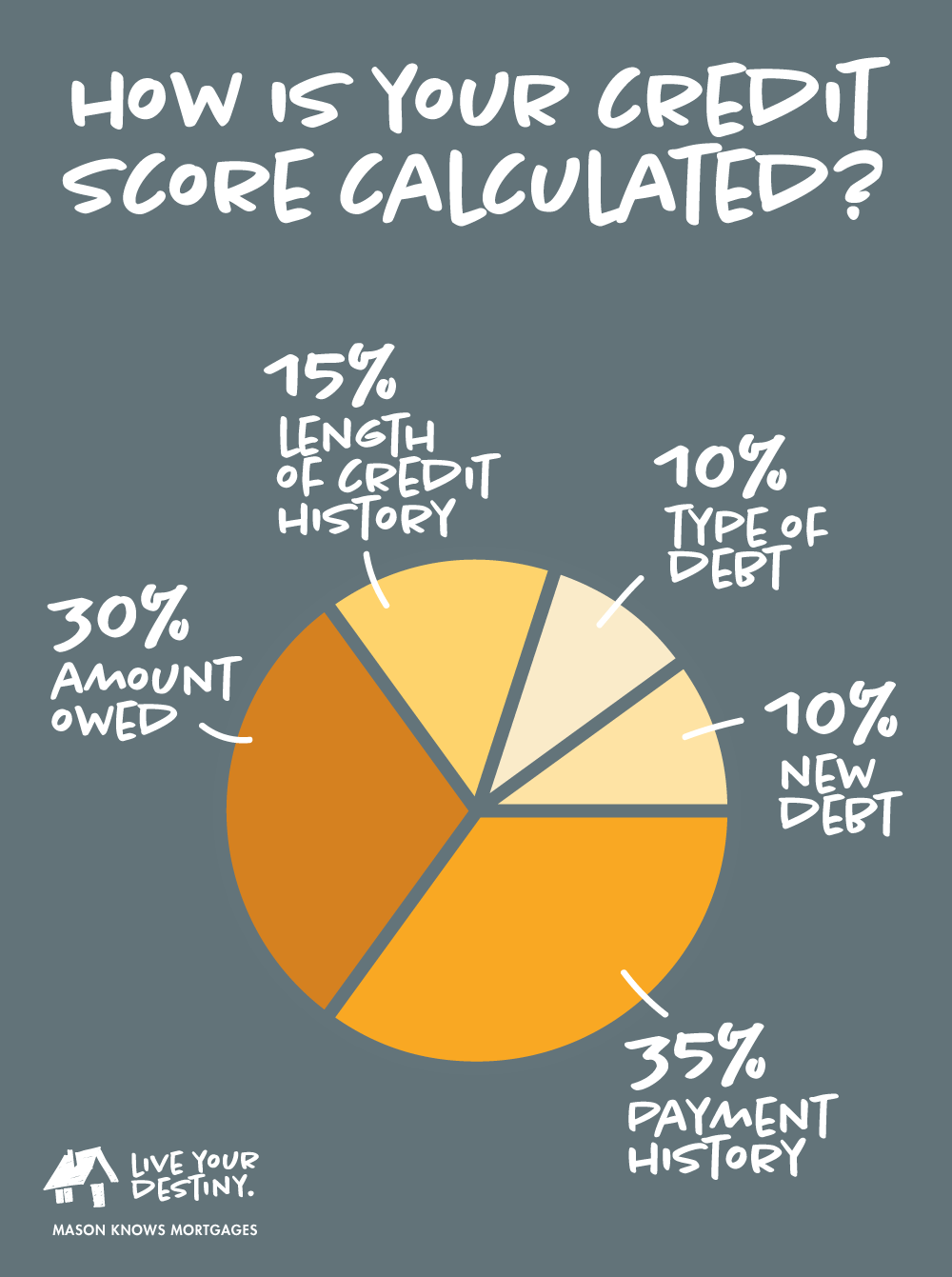 credit-score-calculations